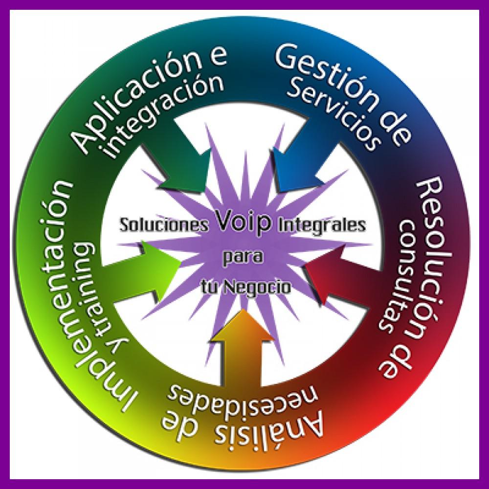 Imagen de soluciones VoIP